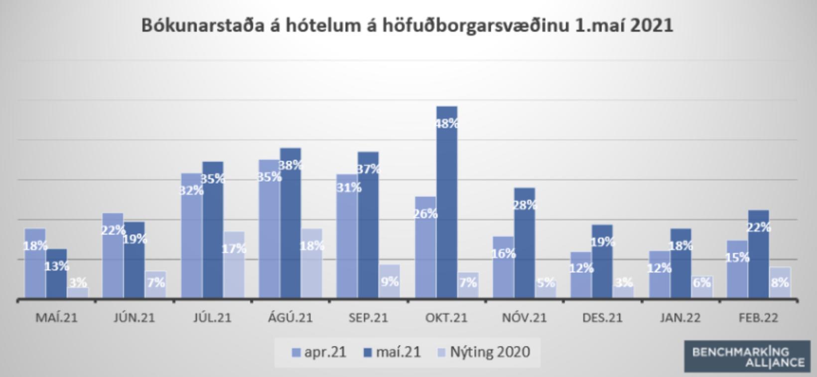 Munur á bókunarstöðu mánaða í apríl og maí.