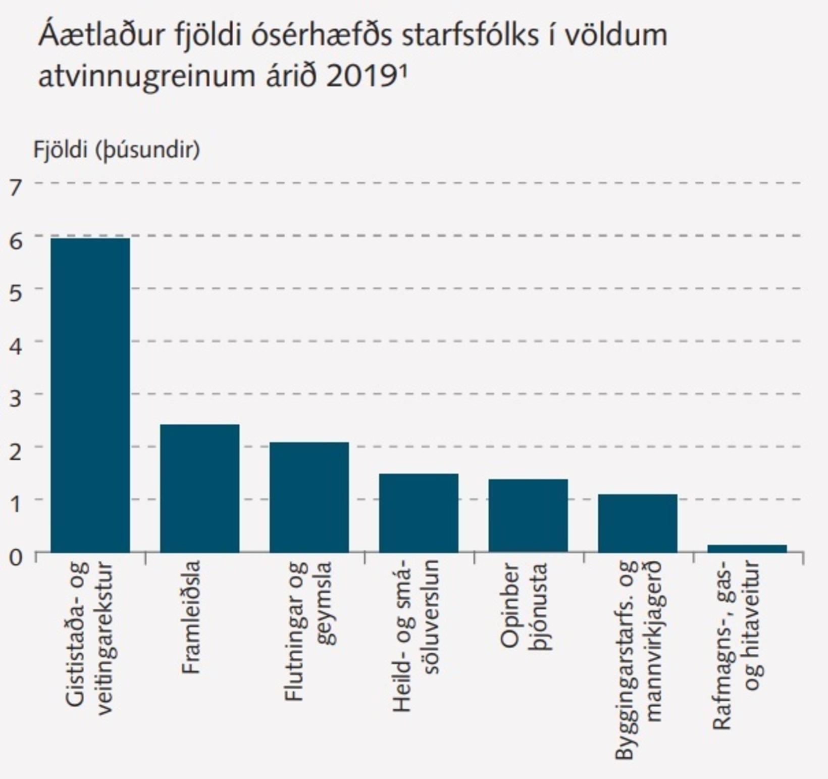 Áætlaður fjöldi ósérhæfðs starfsfólks í völdum atvinnugreinum árið 2019.