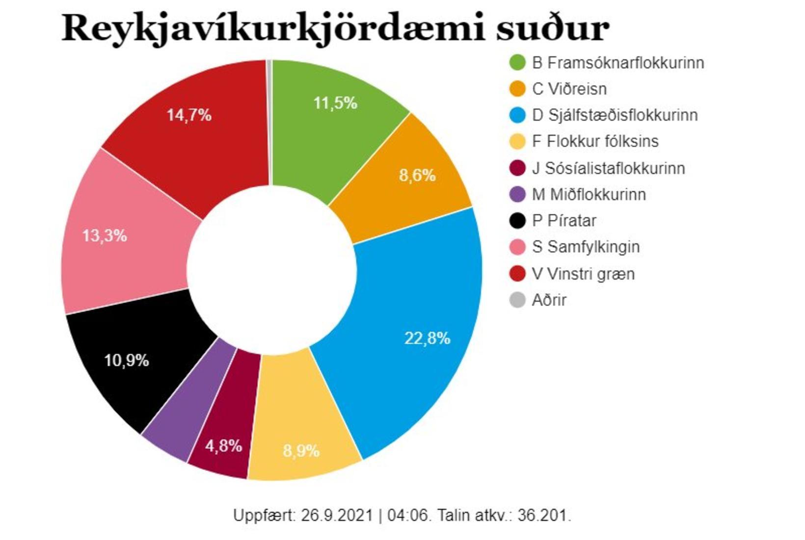 Lokatölur úr Reykjavíkurkjördæmi suður.