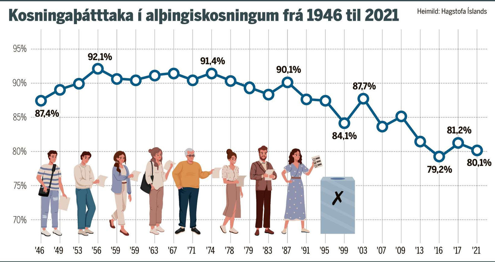Voter turnout in parliamentary elections in Iceland since 1946.