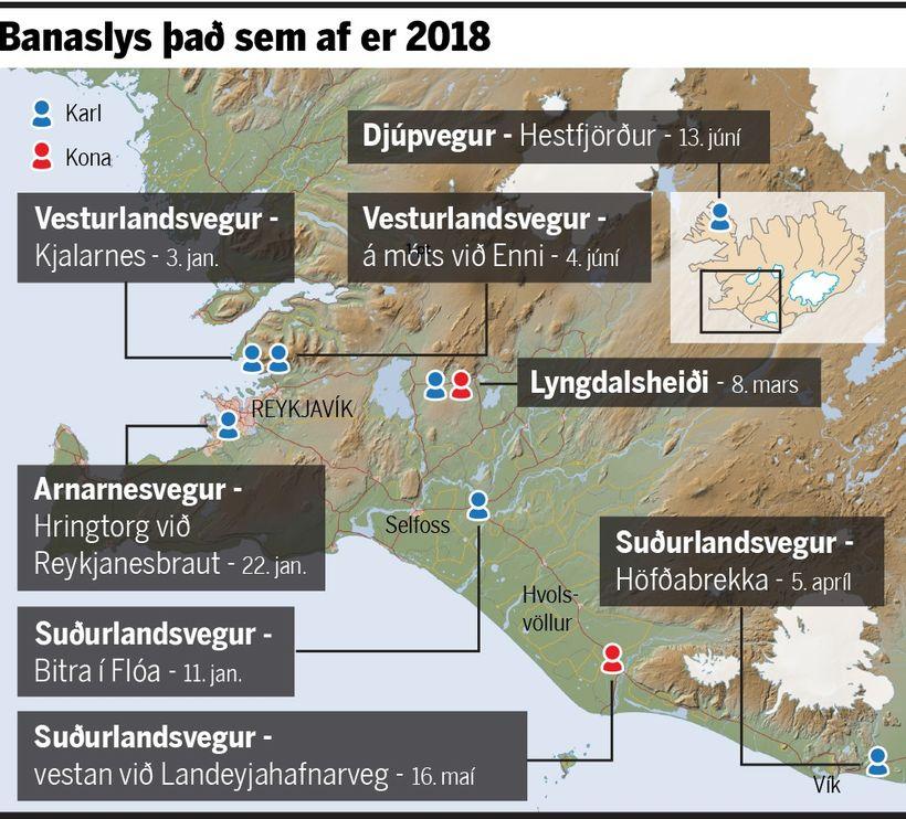 Öll banaslys ársins nema eitt hafa verið á Suðvesturlandi.