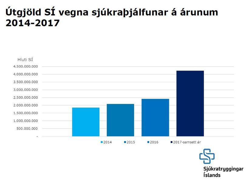 Kostnaður SÍ vegna sjúkraþjálfunar eykst um 83% eftir breytingarnar.
