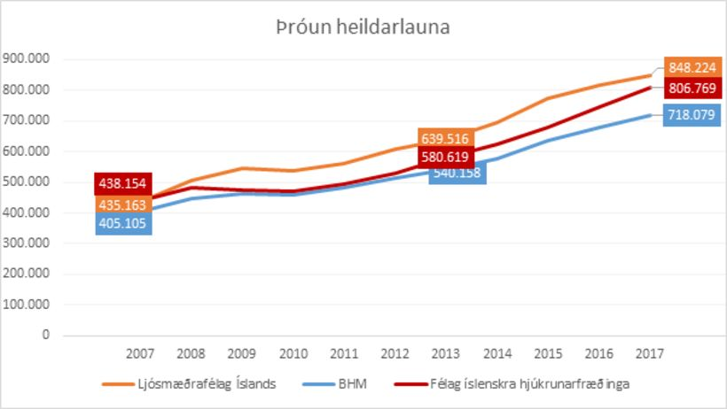 Þróun heildarlauna 2007-2017
