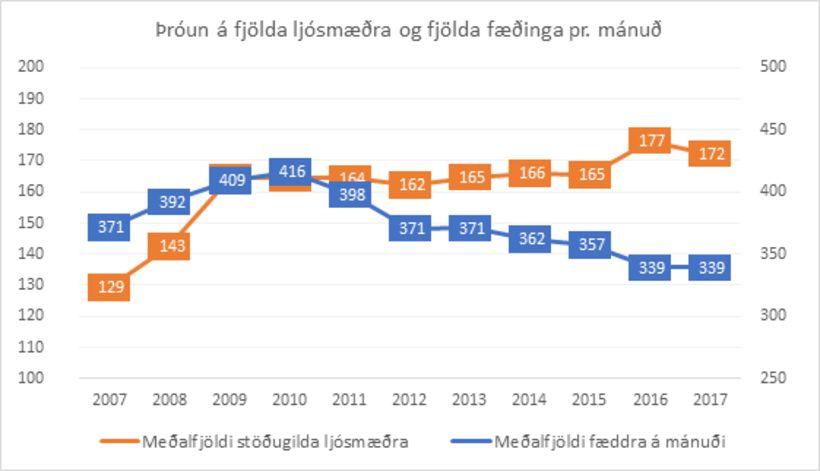 Stöðugildi ljósmæðra og fjöldi fæddra, tímabilið 2007 – 2017. Fjöldi ...