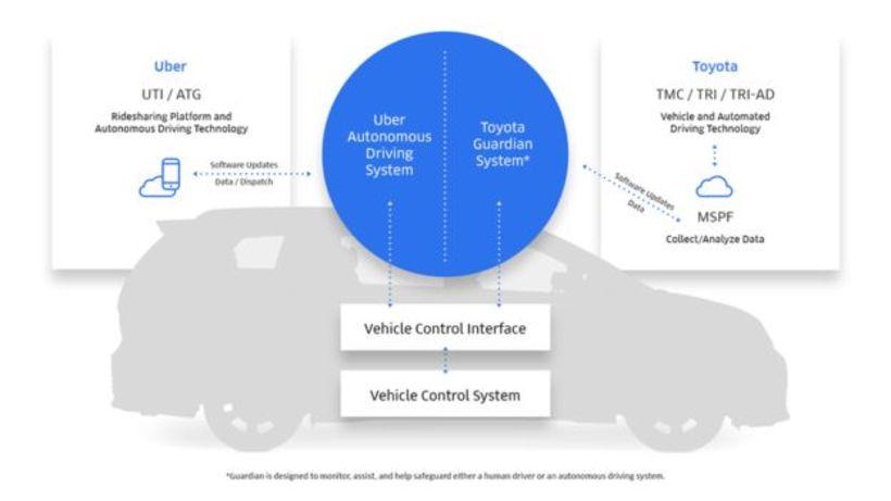 Tæknideildir Toyota og Uber munu sameina krafta sína, til að ...