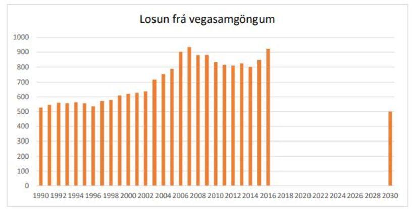 Markmiðið er að losun frá vegasamgöngum árið 2030 verði um ...