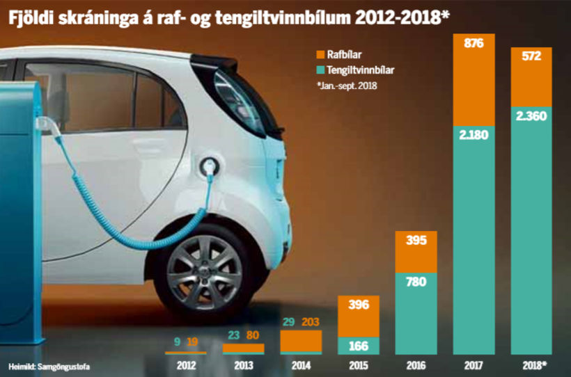 Fjöldi skráninga á raf- og tengiltvinnbílum 2012 til 2018.