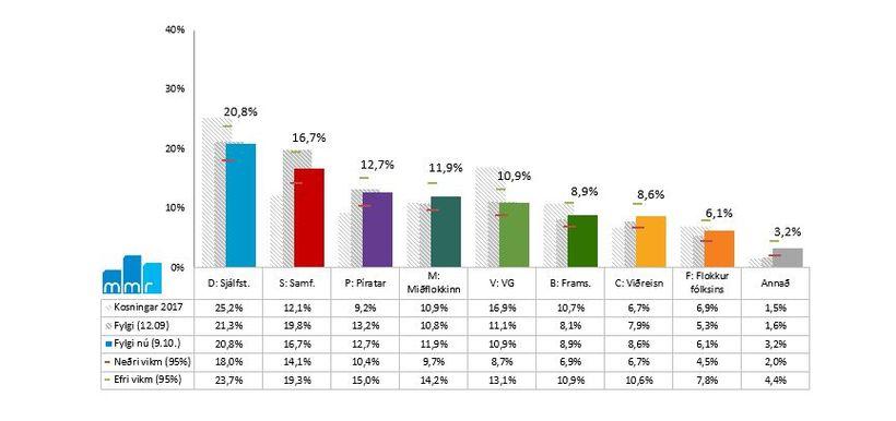 Stuðningur við ríkisstjórnina fer vaxandi en 47,5% sögðust styðja ríkisstjórnina ...