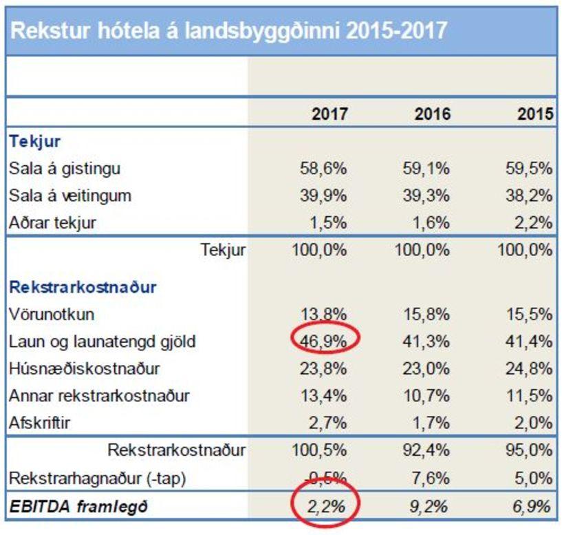 Launakostnaður hótela á landsbyggðinni er kominn upp í 46,9% af ...