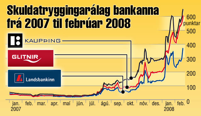 Skuldatryggingarálag íslensku bankanna frá janúar 2007 til febrúar 2008.