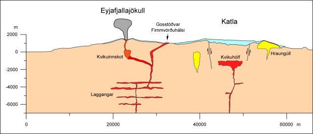 Skýringarmyndin sýnir hvernig basalt kom upp á Fimmvörðuhálsi og kann ...