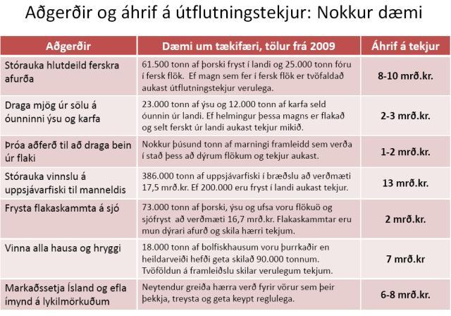 Meðal tillagna Kristjáns um leiðir til að auka verðmæti sjávarafurða.