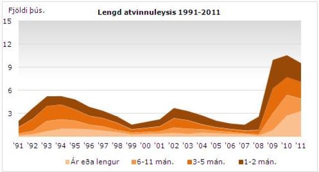 Lengd atvinnuleysis 1991 - 2011.