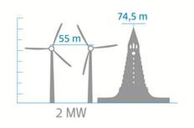Mastur vindmyllanna er 55 metra hátt og hver spaði 22 ...