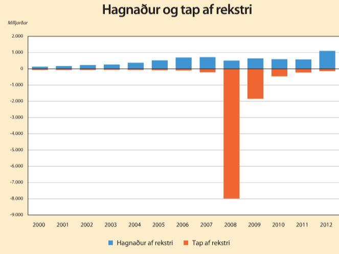Hagnaður fyrirtækja af rekstri hefur aldrei verið meiri en árið …