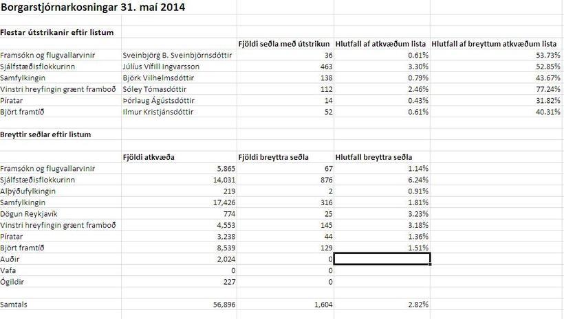 Útstrikanir og breytt atkvæði í borgarstjórnarkosningunum 2014