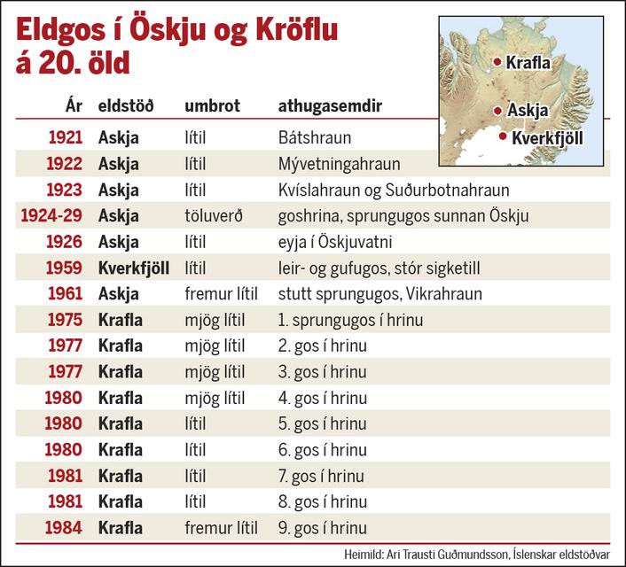 Eldgos í Öskju og Kröflu