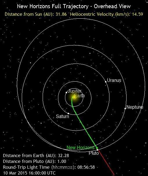 Brautin sem New Horizons hefur tekið í gegnum sólkerfið.