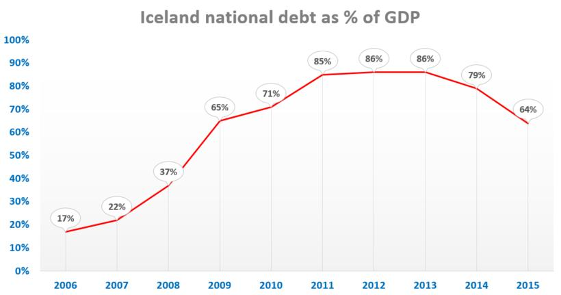 Is Iceland over the hump as regards national debt?