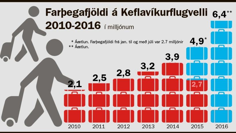 Fyrir mistök fékk mbl.is rangar tölur um áætlaðan farþegafjölda 2016. ...