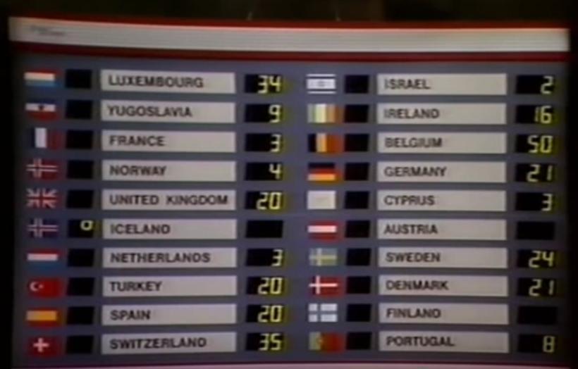 The 1986 Eurovision scoreboard.