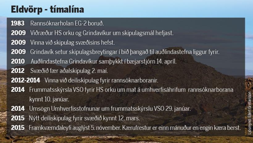 Tímalína framkvæmda og skipulagsmála í Eldvörpum.