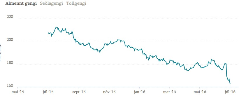 The ISK against the GBP over the past year.