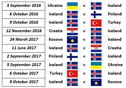The ten matches between Iceland and 2018 World Cup qualification.