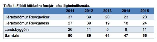 Fjöldi höfðaðra forsjár- eða lögheimilismála á árunum 2011-2015 eftir umdæmum.