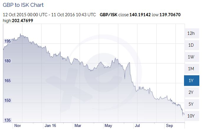 The pound has fallen from ISK 190 a year ago ...