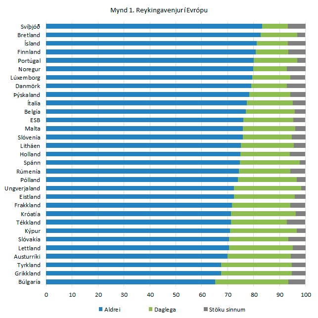 A chart showing smoking habits of Europeans.