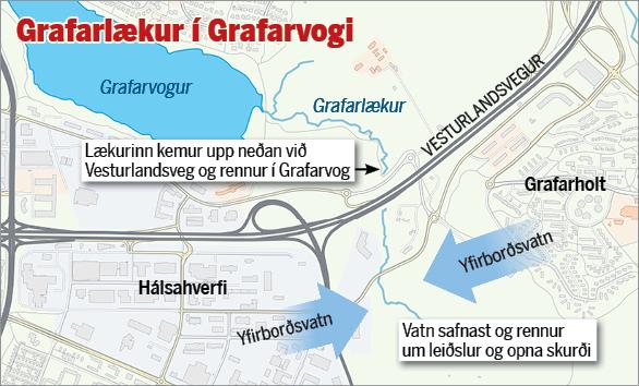 Lækurinn á upptök sín við Bullaugu, sunnan Vesturlandsvegar. Í lækinn ...