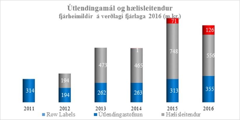 Fjárheimildir til útlendingamála og hælisleitenda.