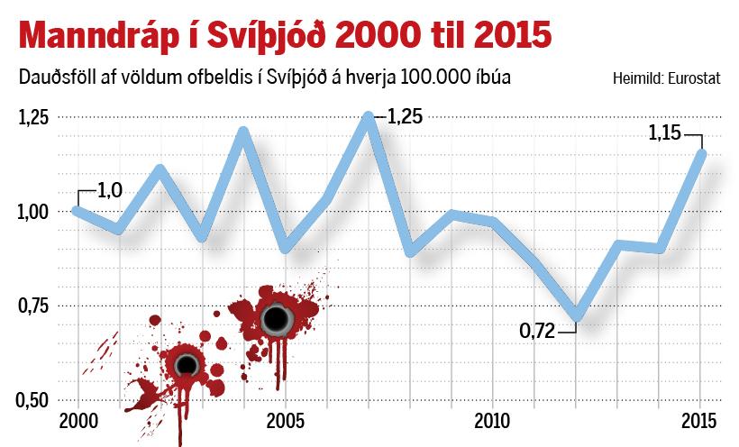 Manndráp í Svíþjóð frá 2000 til 2015.