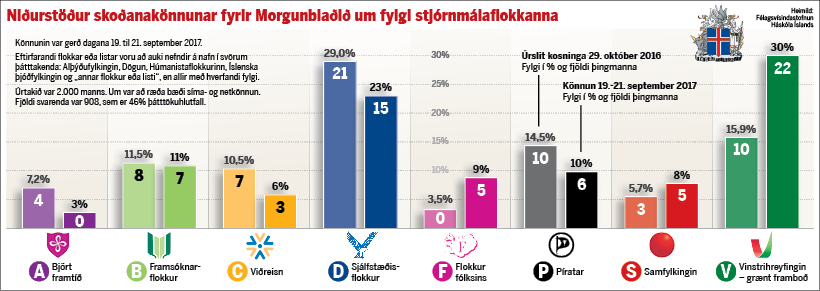 The polls as they appeared in today's Morgunblaðið. The Independence ...