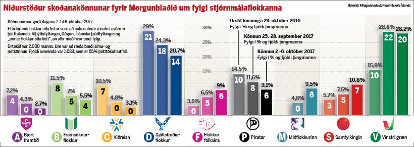 Niðurstöður skoðanakönnunar fyrir Morgunblaðið um fylgi stjórnmálaflokkanna.