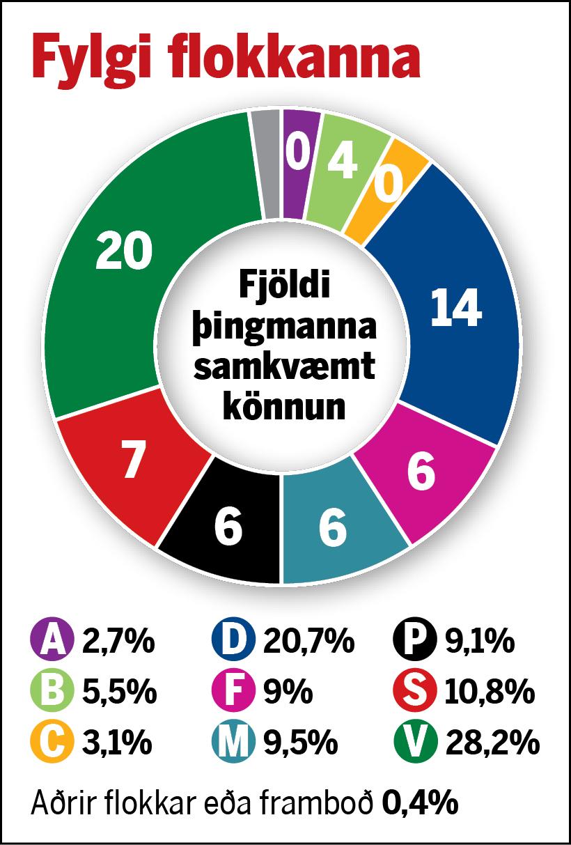 Fylgi flokkanna samkvæmt könnuninni 2.-4. október.