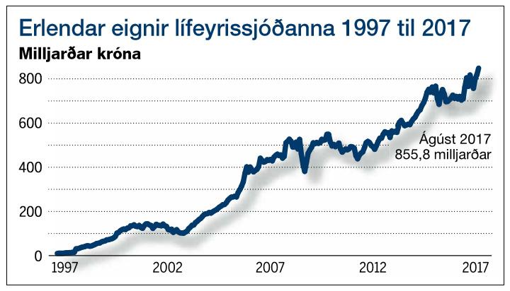 Erlendar eignir lífeyrissjóðanna 1997 til 2017.